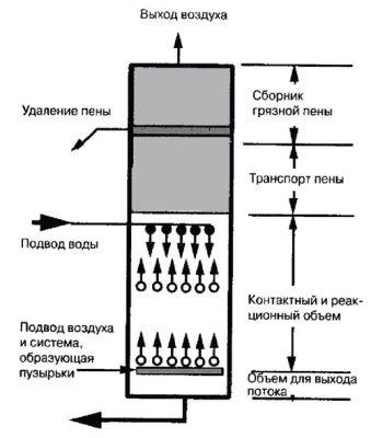 Системы фильтрации для аквариумов