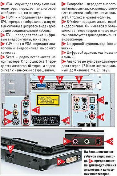 Схема подключения системный блок к телевизору