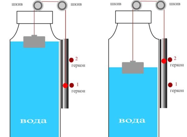 Геркон уровня воды