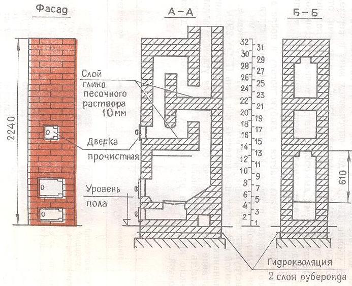 Отопительная печь из кирпича своими руками для дома - Spbgal.ru