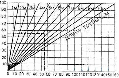 Срок службы полипропиленовых труб водоснабжения