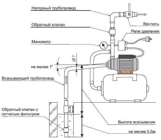 Реле давления воды (установка,