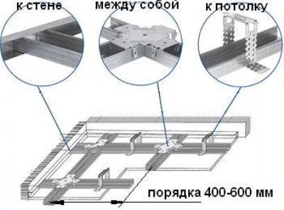 plafond placo dtu montreuil prix au m2 pour renovation. Black Bedroom Furniture Sets. Home Design Ideas