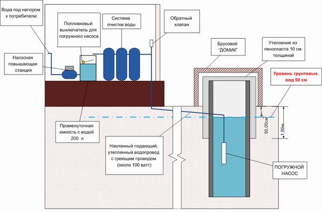Как сделать анализ воды из колодца самостоятельно?